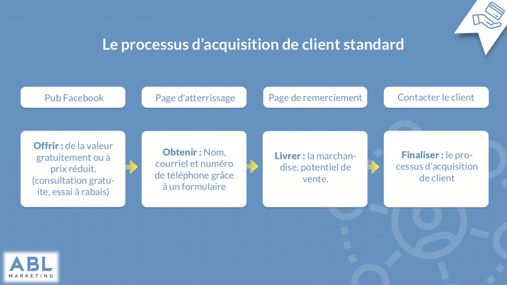 graphique sur le Processus d'acquisition client publicité Facebook standard