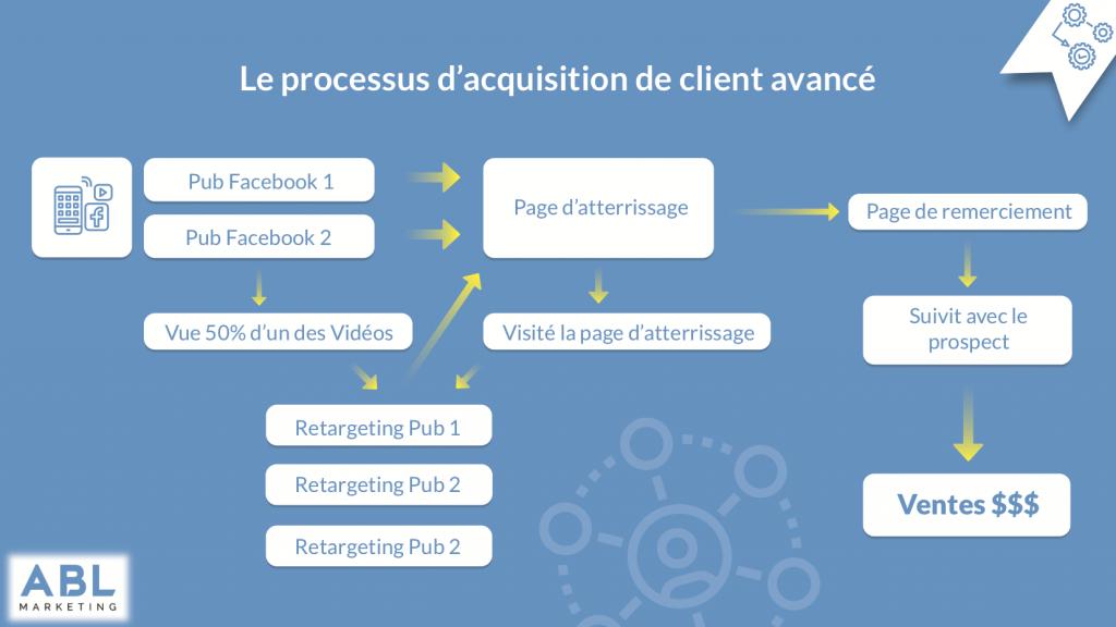 graphique Le processus d'acquisition de client avancé