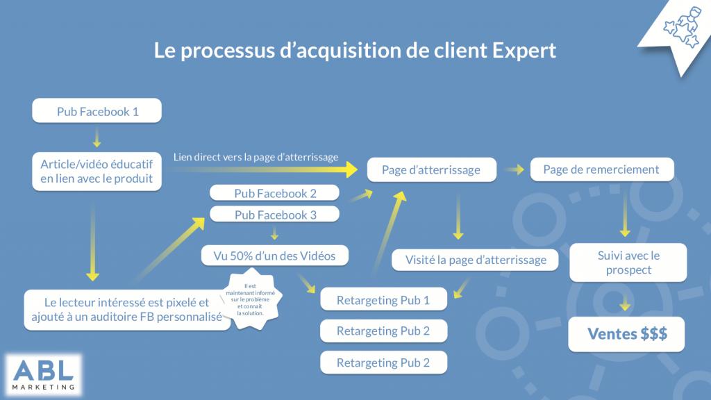 Infographie sur le processus d'acquisition de client par la publicité Facebook expert